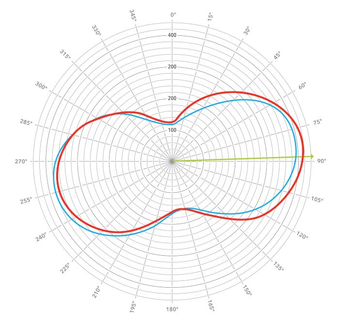 右クランクの角度と左右合計出力の関係を表した「TORQUE 360°」。過去2回転分のパワーを計測データ(赤と青)や最大トルクを記録したクランク角(緑)が表示される