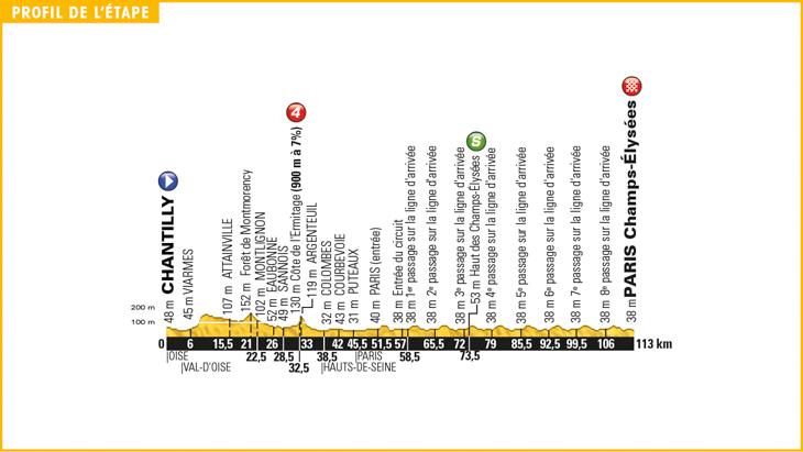 ツール・ド・フランス2016第21ステージ