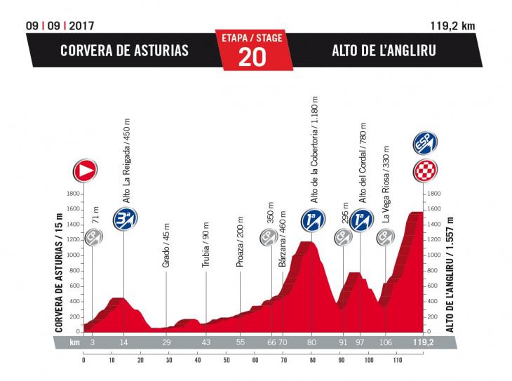 ブエルタ・ア・エスパーニャ2017第20ステージ
