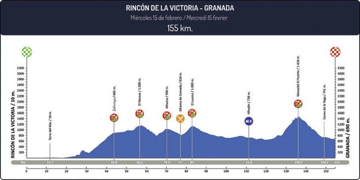 ブエルタ・ア・アンダルシア2017第1ステージ