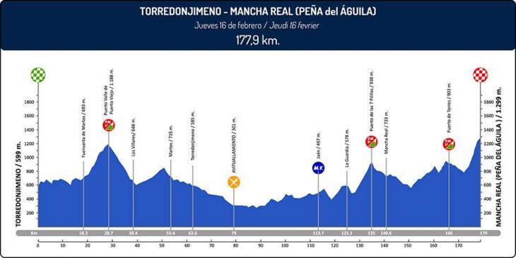 ブエルタ・ア・アンダルシア2017第2ステージ