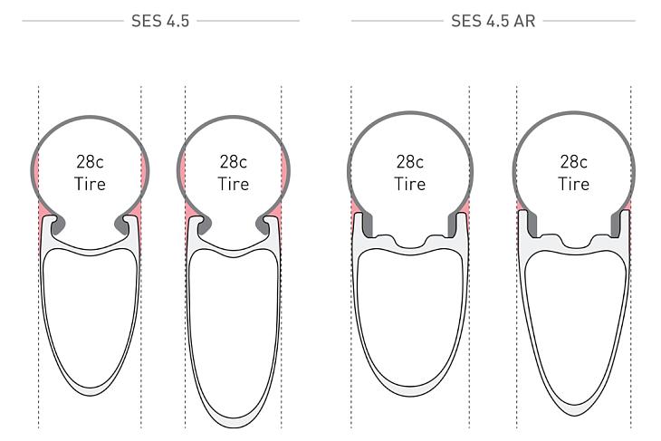 他モデルと比較すると、より太いタイヤに最適化されているのが分かる