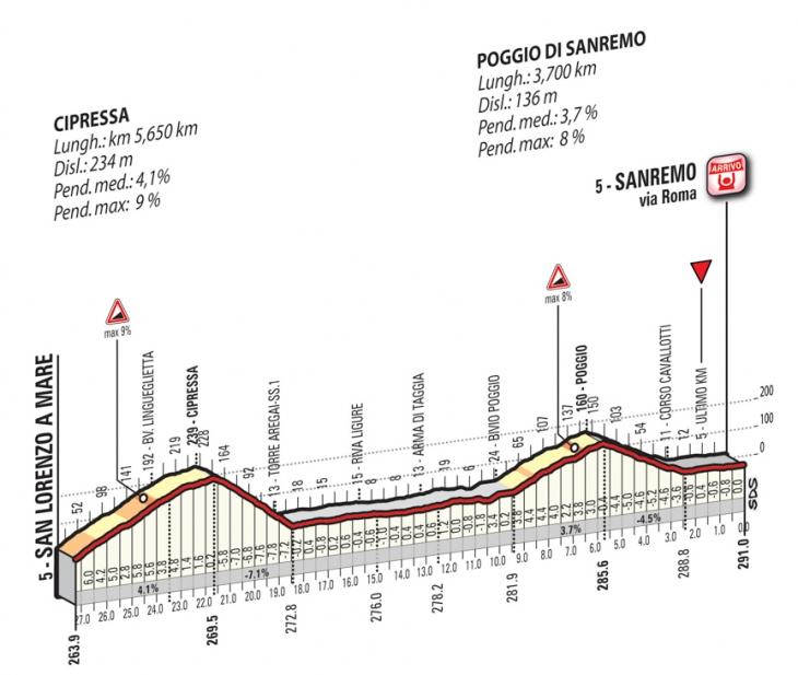 ミラノ〜サンレモ2017 チプレッサとポッジオ、そしてフィニッシュ