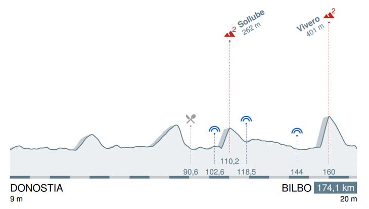 ブエルタ・アル・パイスバスコ2017第4ステージ