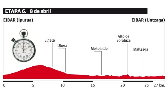 ブエルタ・アル・パイスバスコ2017第6ステージ