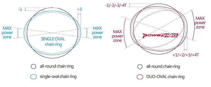 DUO-OVAL形状により仮想最大歯数の範囲が約40度設けられ、より自然なペダリングが可能となっている