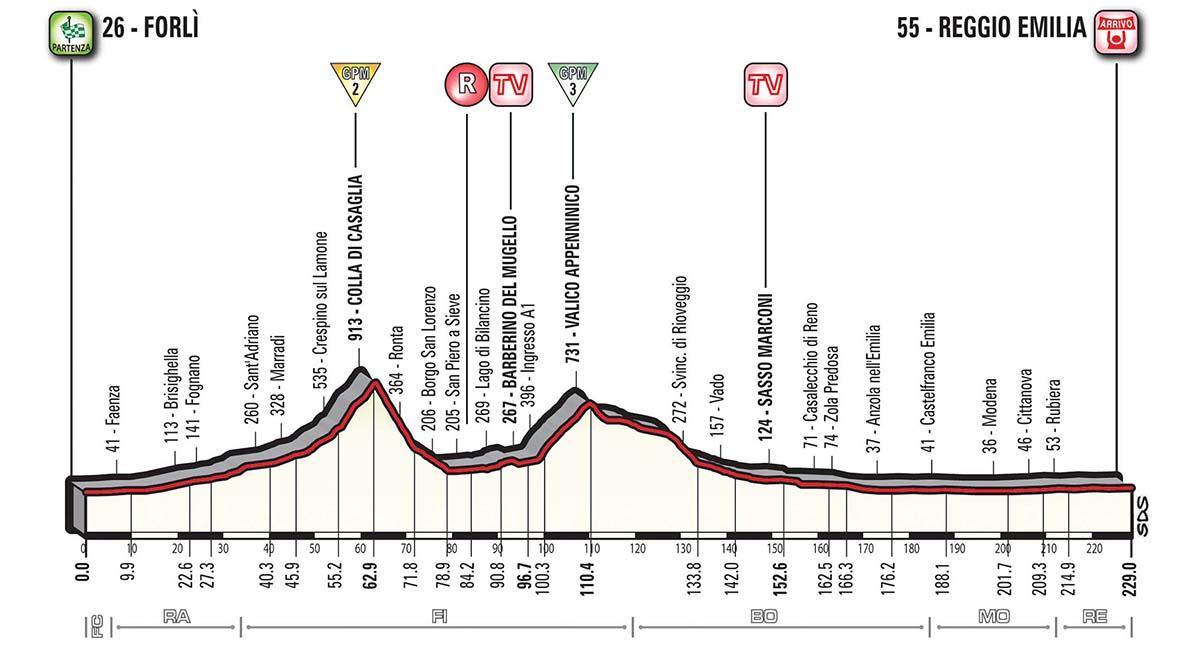 ジロ・デ・イタリア2017第12ステージ