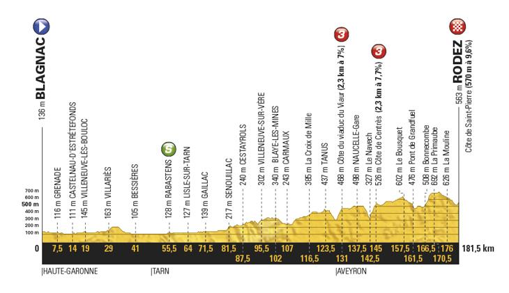 ツール・ド・フランス2017第14ステージ