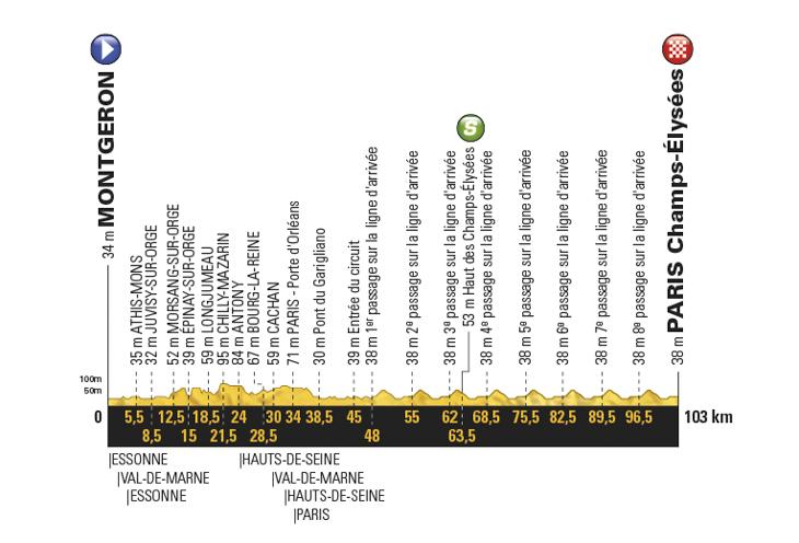ツール・ド・フランス2017第21ステージ