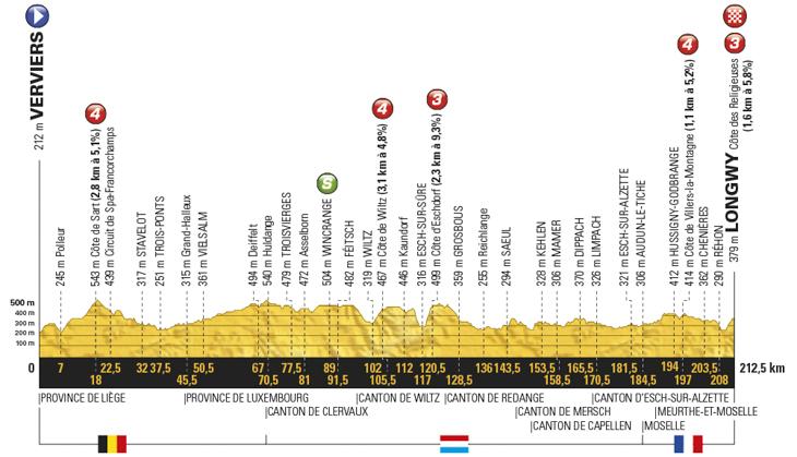 ツール・ド・フランス2017第3ステージ