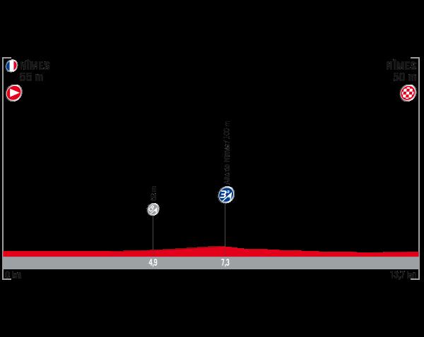 ブエルタ・ア・エスパーニャ2017第1ステージ