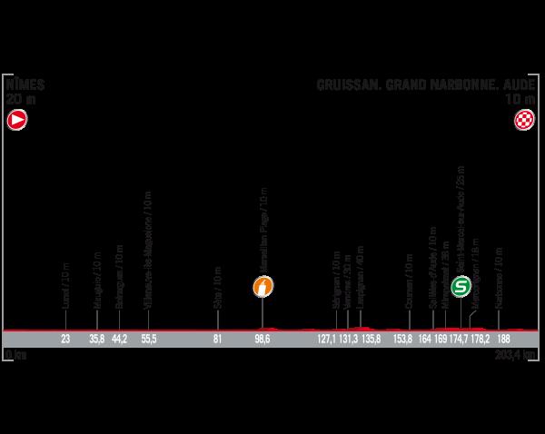 ブエルタ・ア・エスパーニャ2017第2ステージ