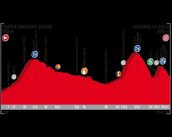 ブエルタ・ア・エスパーニャ2017第3ステージ