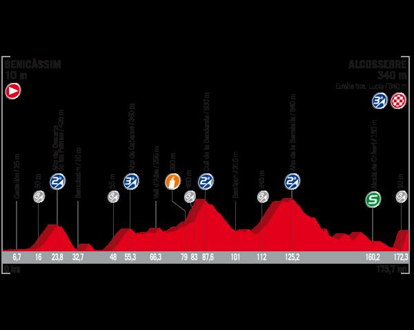 ブエルタ・ア・エスパーニャ2017第5ステージ