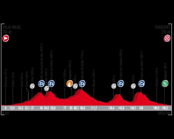 ブエルタ・ア・エスパーニャ2017第6ステージ