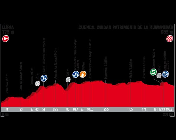ブエルタ・ア・エスパーニャ2017第7ステージ