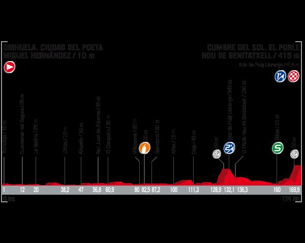 ブエルタ・ア・エスパーニャ2017第9ステージ