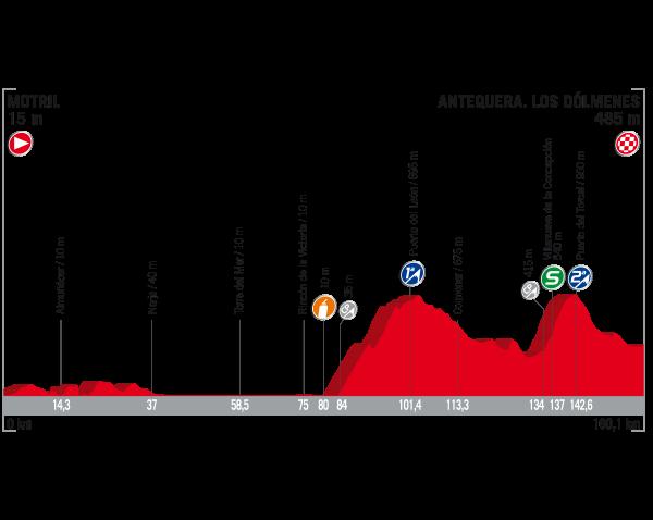 ブエルタ・ア・エスパーニャ2017第12ステージ