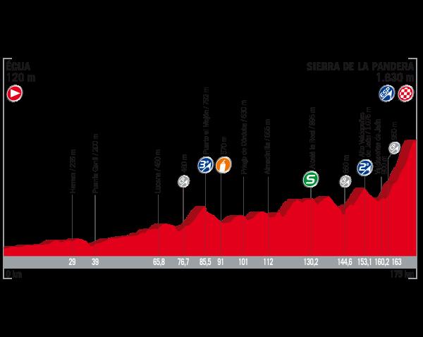 ブエルタ・ア・エスパーニャ2017第14ステージ