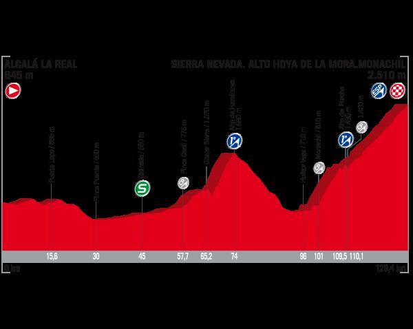 ブエルタ・ア・エスパーニャ2017第15ステージ