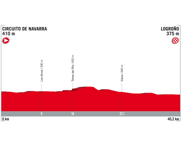 ブエルタ・ア・エスパーニャ2017第16ステージ