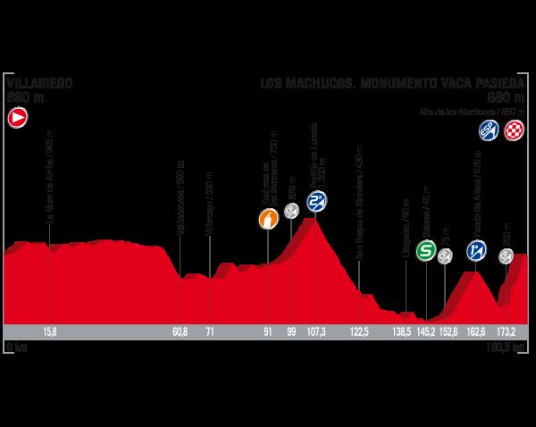 ブエルタ・ア・エスパーニャ2017第17ステージ