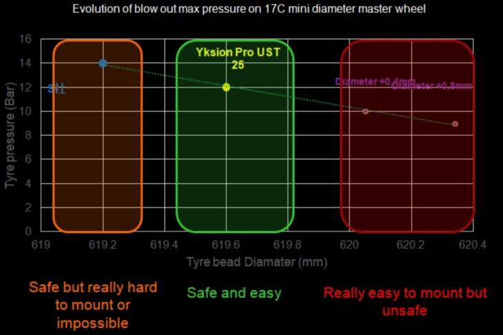 ビードの長さと耐えられる気圧の相関図 YKSION PRO USTが実用十分でありながら装着しやすい寸法であることが分かる