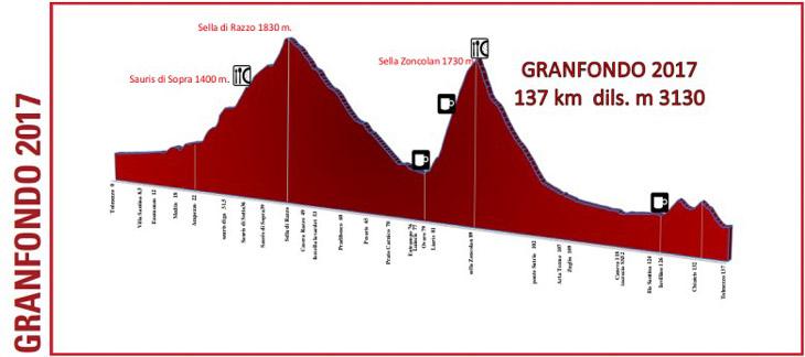 ゾンコランを越える137km標高差3130mのグランフォンド