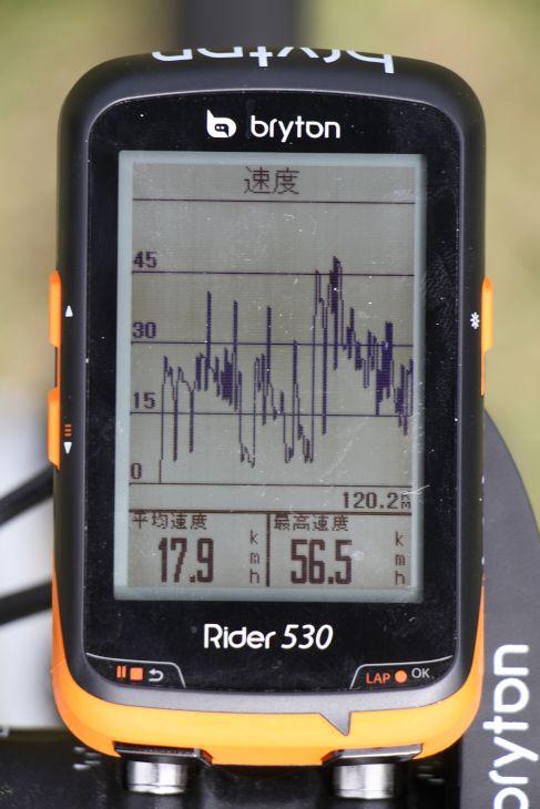 スピードのグラフも確認することができる